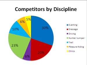CompetitorsByDiscipline